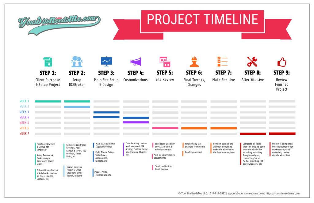 Real Estate Websites Timeline